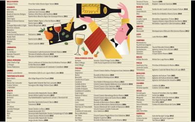 Ecco le 103 migliori cantine d'Italia (per Wine Spectator)